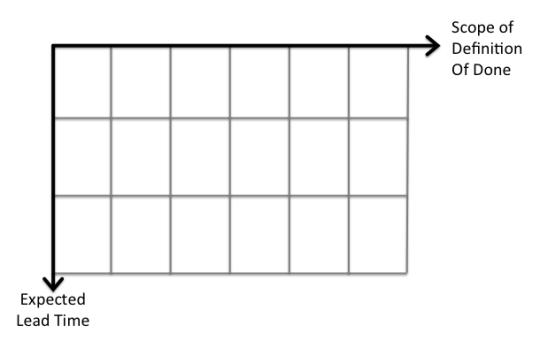 Classes of Service Matrix