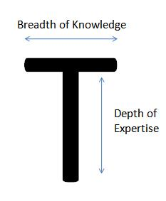 T-shaped people have both depth and breadth of expertise